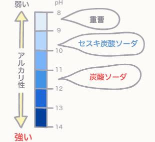 重曹・セスキ炭酸ソーダ・炭酸ソーダの強弱の図