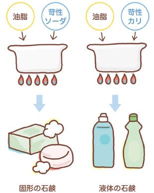 固形の石鹸と液体の石鹸の違い