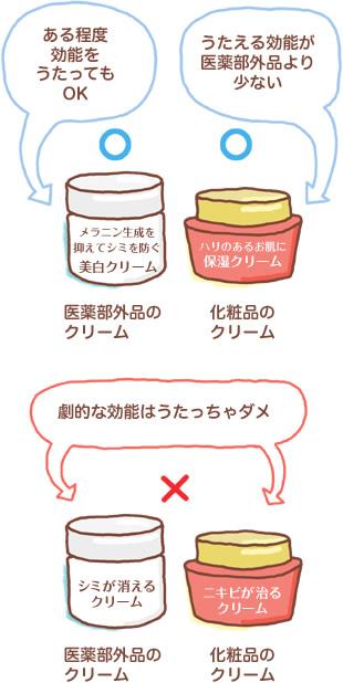 医薬部外品と化粧品の違いのイラスト