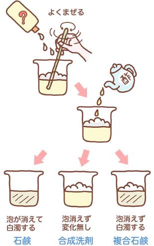 お酢で石鹸と合成洗剤を見分ける実験の図解
