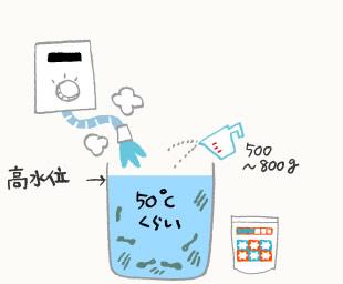 洗濯槽の掃除手順のイラスト